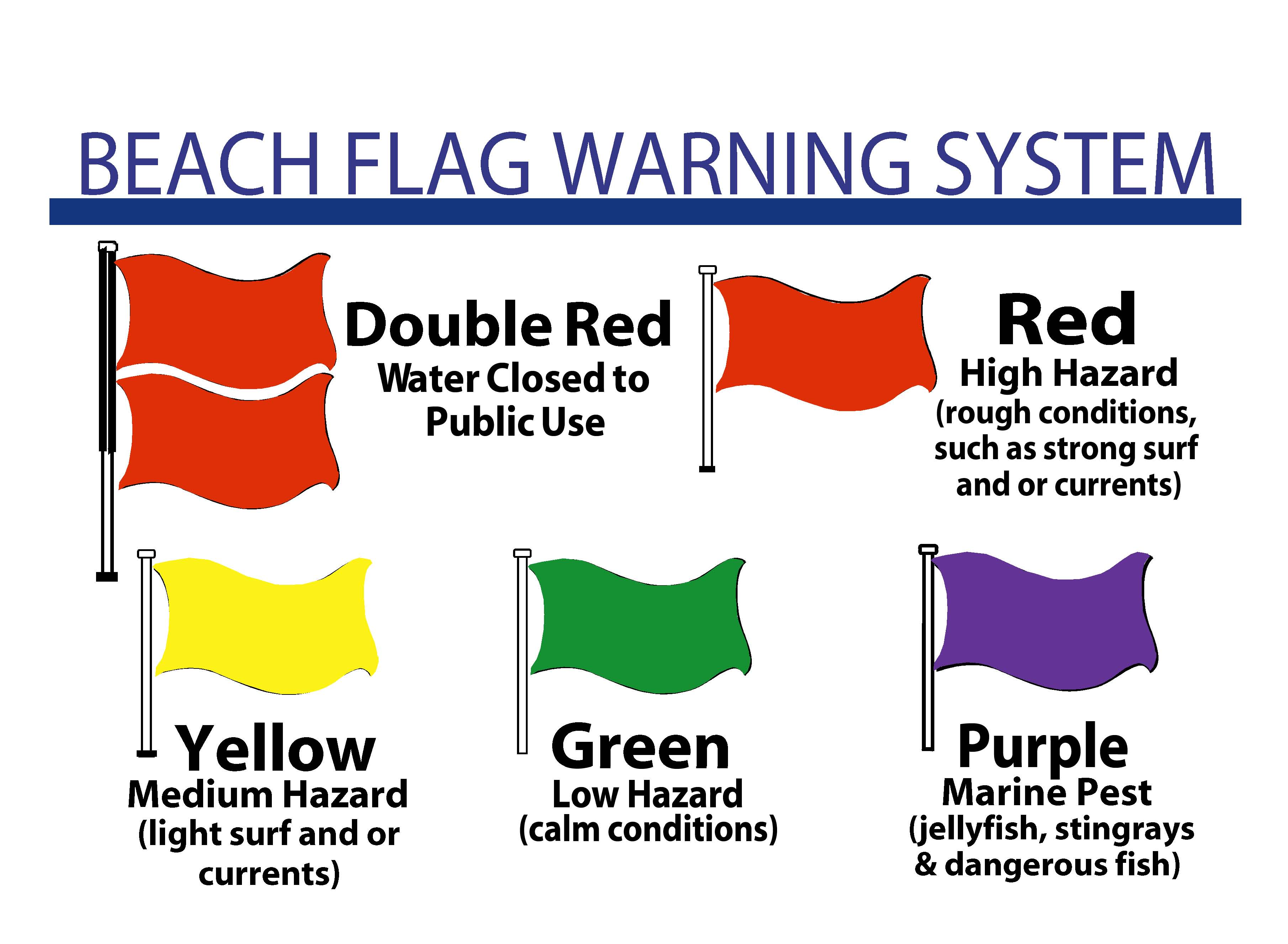 Lifeguard Flags At Myrtle Beach